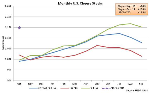 Monthly US Cheese Stocks