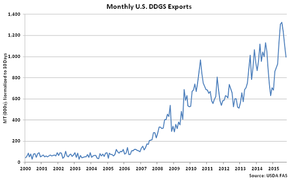 Monthly US DDGS Exports - Dec
