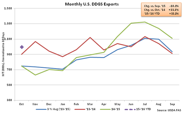 Monthly US DDGS Exports2 - Dec
