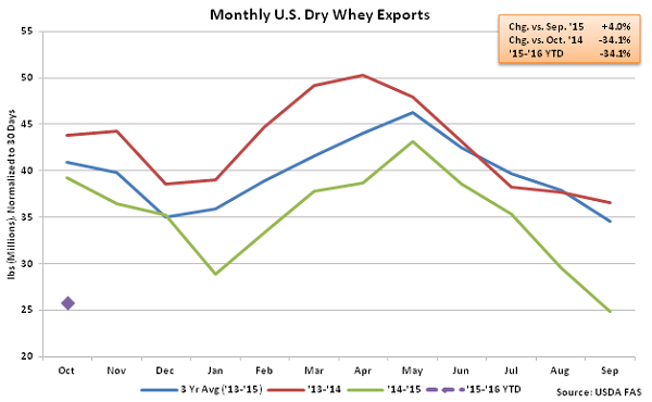Monthly US Dry Whey Exports - Dec