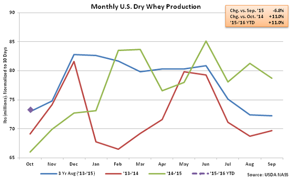 Monthly US Dry Whey Production - Dec