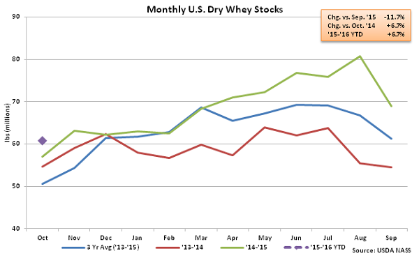 Monthly US Dry Whey Stocks - Dec