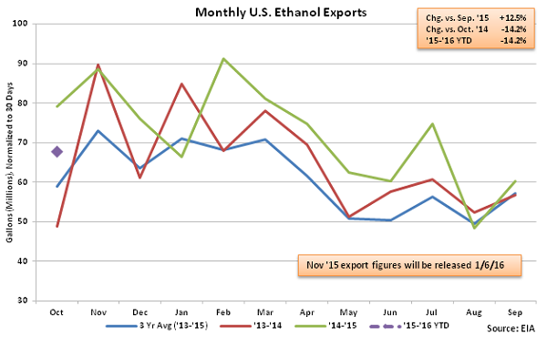 Monthly US Ethanol Exports 12-9-15