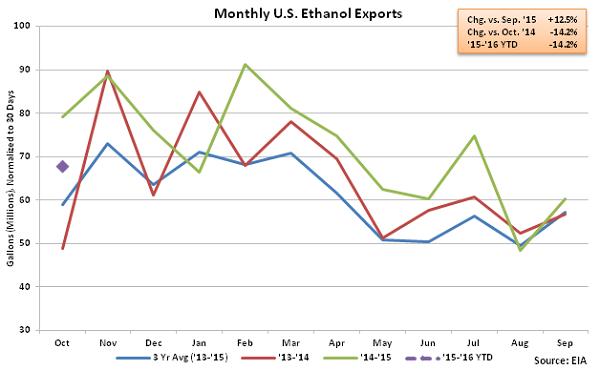 Monthly US Ethanol Exports2 - Dec