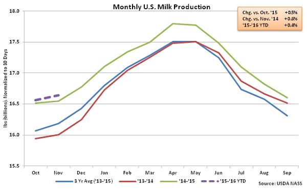 Monthly US Milk Production - Dec
