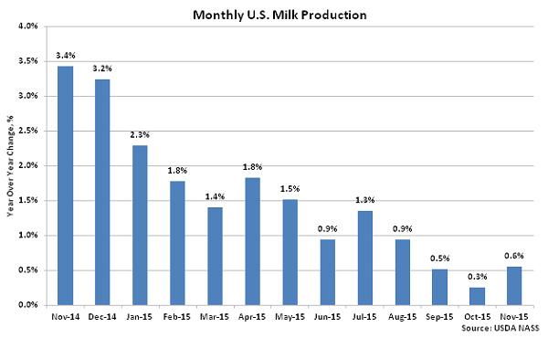 Monthly US Milk Production2 - Dec