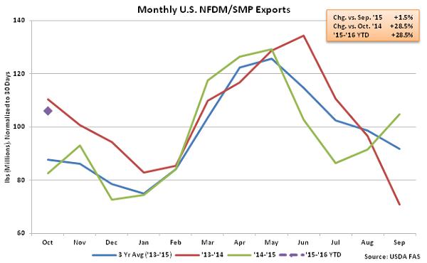 Monthly US NFDM-SMP Exports - Dec