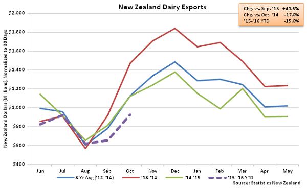 New Zealand Dairy Exports - Nov