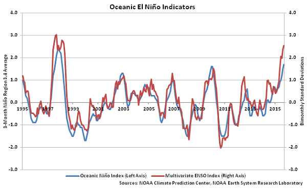 Oceanic El Nino Indicators - Nov