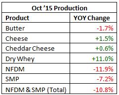 Oct 15 Production YOY - Dec