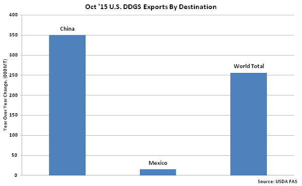 Oct 15 US DDGS Exports by Destinations - Dec