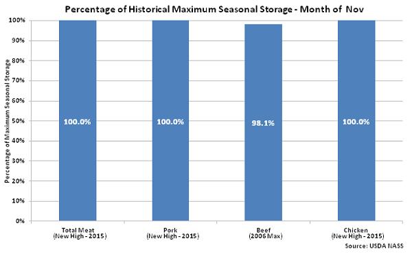 Percentage of Historical Maximum Seasonal Storage Month of Nov - Dec