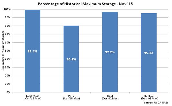 Percentage of Historical Maximum Seasonal Storage Nov 15 - Dec