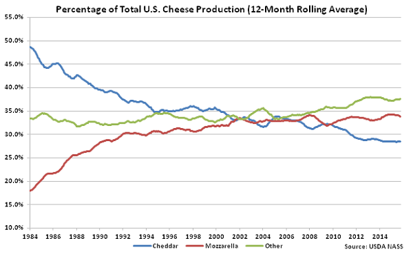 Percentage of Total US Cheese Production
