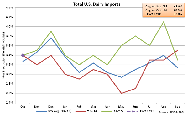Total US Dairy Imports - Dec