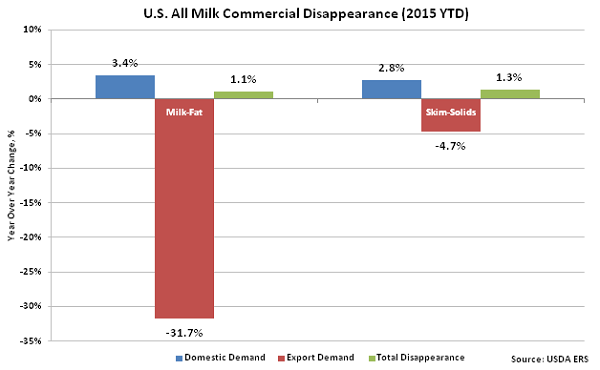 US All-Milk Commerical Disappearance 2015 YTD - Dec