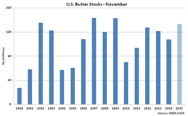 US Butter Stocks Nov - Dec