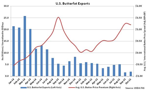 US Butterfat Exports - Dec