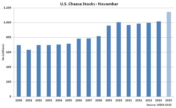 US Cheese Stocks Nov - Dec