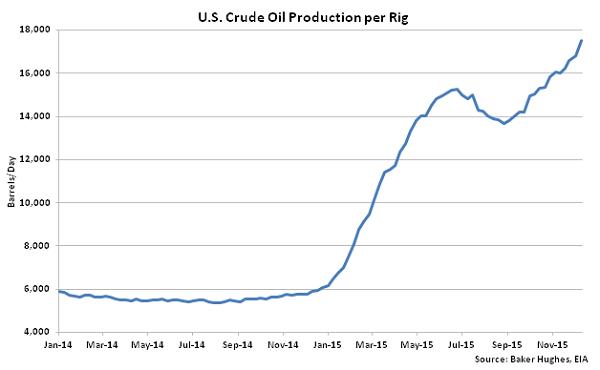 US Crude Oil Production per Rig - Dec 16