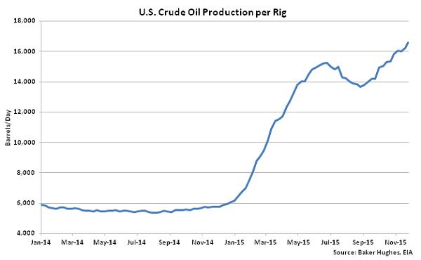 US Crude Oil Production per Rig - Dec 2