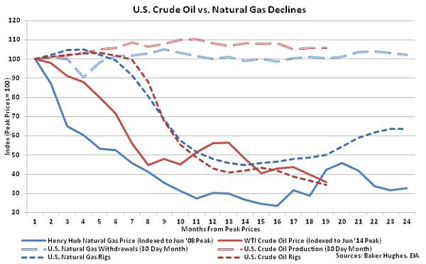 US Crude Oil vs Natural Gas Declines - Dec 16
