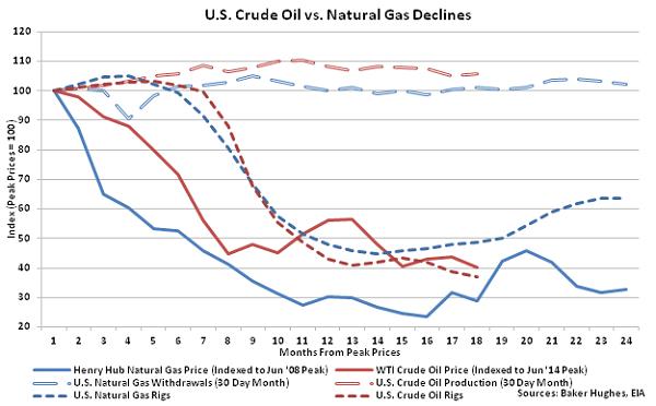 US Crude Oil vs Natural Gas Declines - Dec 2