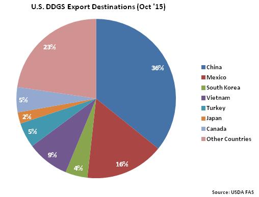 US DDGS Export Destinations Oct 15 - Dec