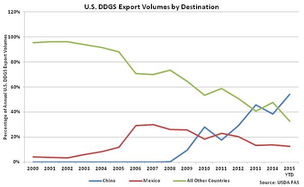 US DDGS Export Volumes by Destination - Dec