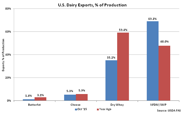 US Dairy Exports, percentage of Production - Dec