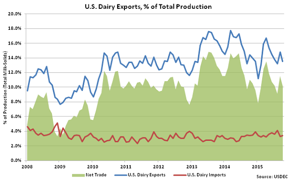 US Dairy Exports, percentage of Total Production - Dec