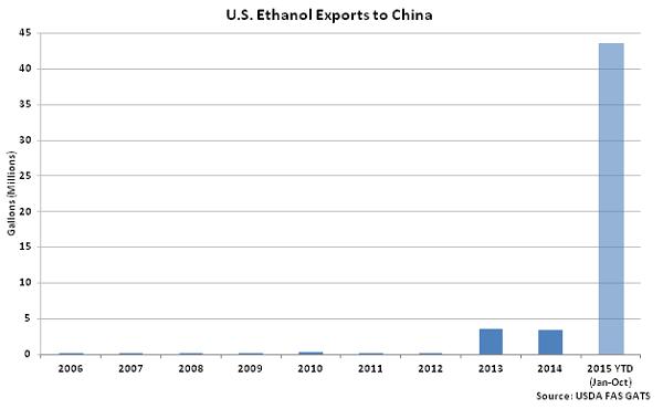US Ethanol Exports to China - Dec