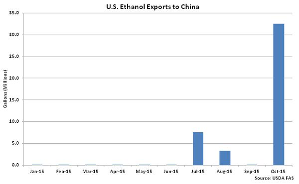 US Ethanol Exports to China2 - Dec