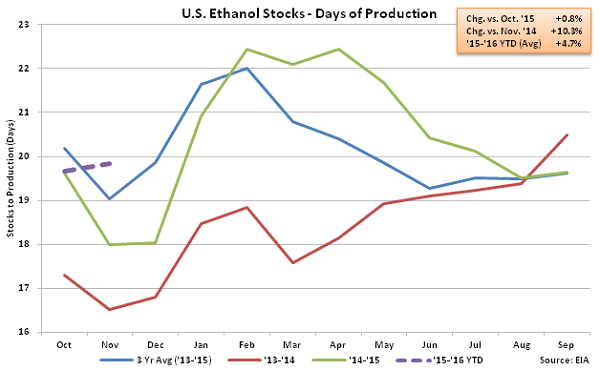 US Ethanol Stocks - Days of Production 12-2-15
