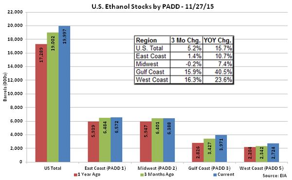 US Ethanol Stocks by PADD 11-27-15