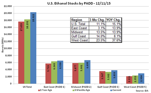 US Ethanol Stocks by PADD 12-11-15
