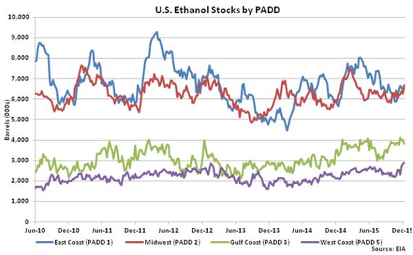 US Ethanol Stocks by PADD 12-16-15