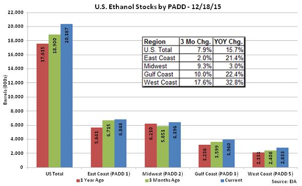 US Ethanol Stocks by PADD 12-18-15