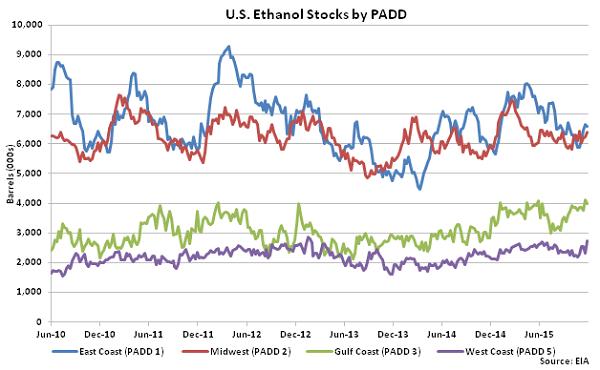 US Ethanol Stocks by PADD 12-2-15