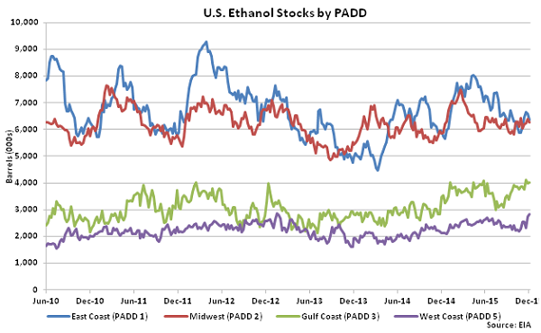 US Ethanol Stocks by PADD 12-9-15