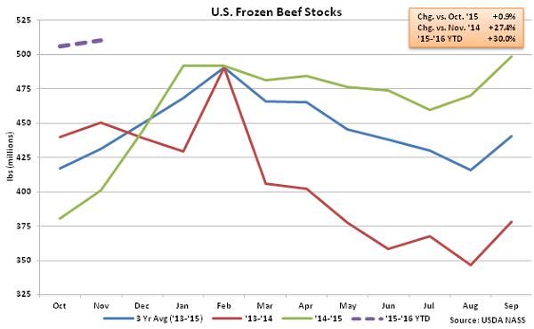 US Frozen Beef Stocks - Dec