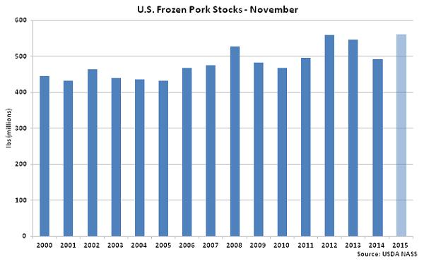 US Frozen Pork Stocks Nov - Dec