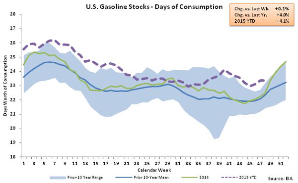 US Gasoline Stocks - Days of Consumption 12-2-15