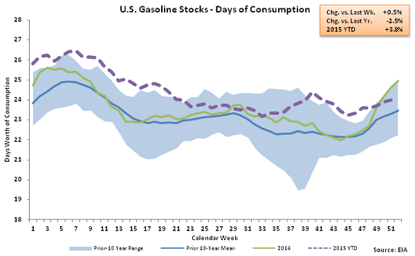 US Gasoline Stocks - Days of Consumption 12-23-15