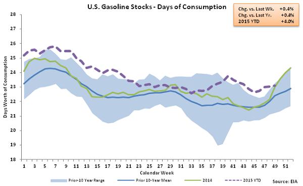 US Gasoline Stocks - Days of Consumption 12-9-15