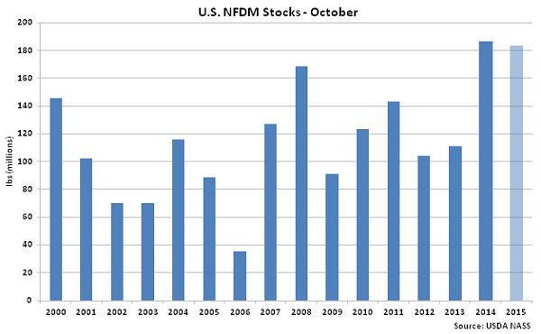 US NFDM Stocks Oct - Dec
