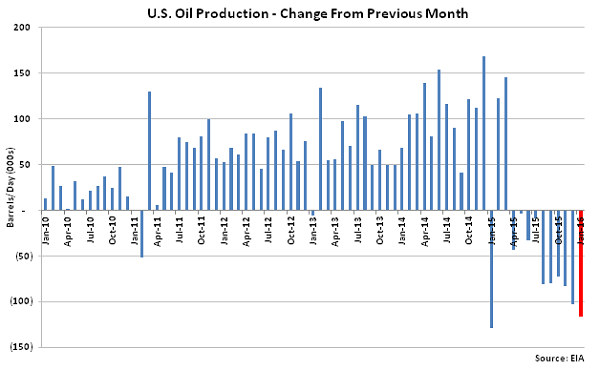 US Oil Production Change from Previous Month - Dec
