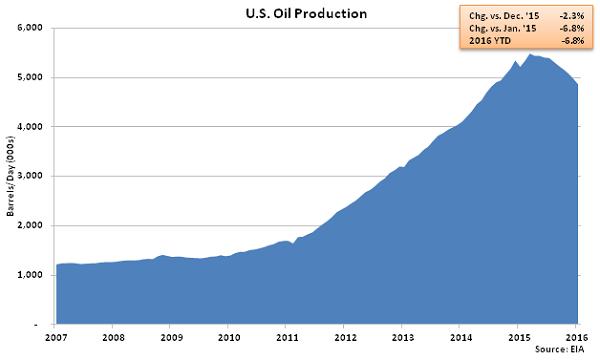 US Oil Production - Dec