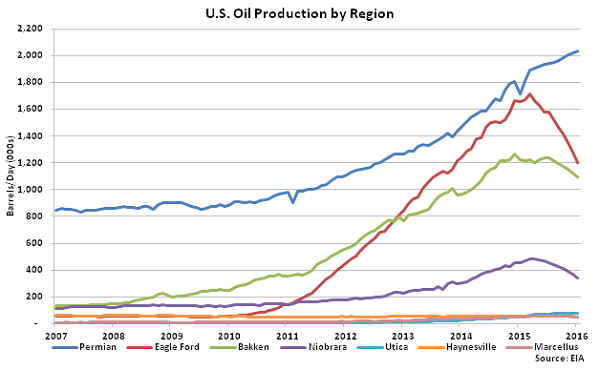US Oil Production by Region - Dec