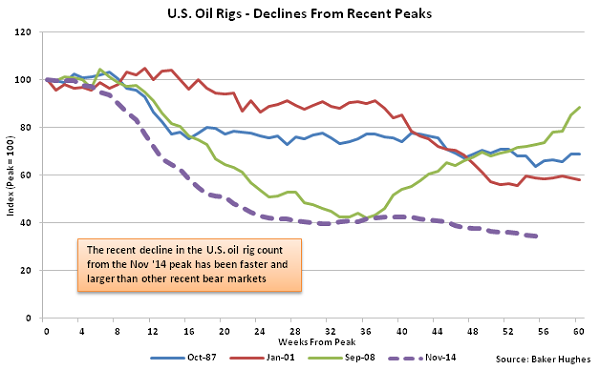 US Oil Rigs - Decline from Recent Peaks - Dec 16